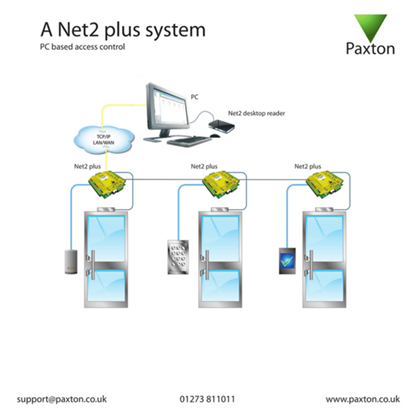 Picture of Net2 plus installation training card