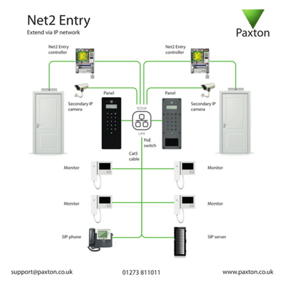 Picture of Net2 Entry - A networked system