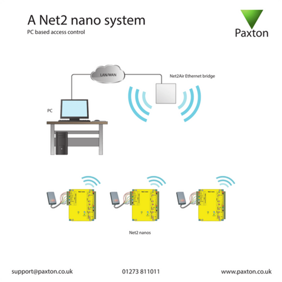 Picture of Net2 nano installation training card